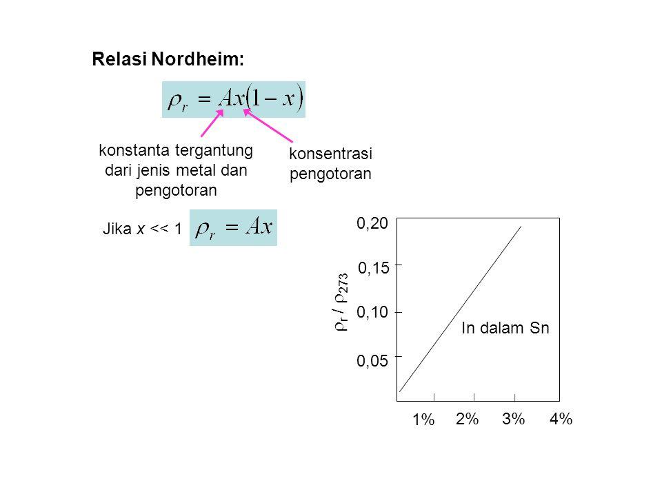 konstanta tergantung dari jenis metal dan pengotoran konsentrasi pengotoran Relasi Nordheim: Jika x << 1 2%3% 1% | |      r /  273 0,05 0,10 0,15 0,20 4% | In dalam Sn