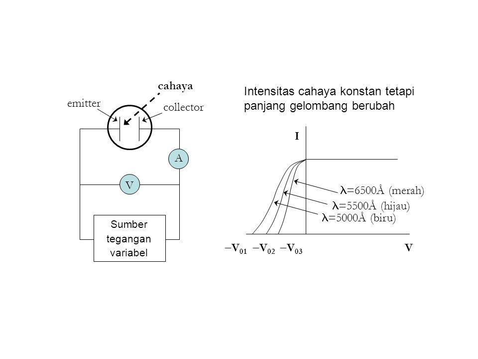 emitter collector cahaya A V Sumber tegangan variabel I V  V 01 =5000Å (biru)  V 02  V 03 =5500Å (hijau) =6500Å (merah) Intensitas cahaya konstan tetapi panjang gelombang berubah