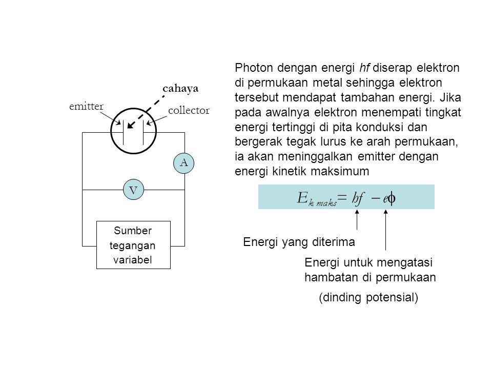 Photon dengan energi hf diserap elektron di permukaan metal sehingga elektron tersebut mendapat tambahan energi.