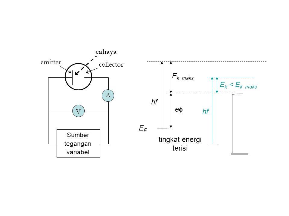 tingkat energi terisi hf EFEF ee E k maks E k < E k maks hf emitter collector cahaya A V Sumber tegangan variabel
