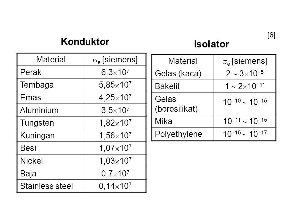 Material  e [siemens] Perak 6,3  10 7 Tembaga 5,85  10 7 Emas 4,25  10 7 Aluminium 3,5  10 7 Tungsten 1,82  10 7 Kuningan 1,56  10 7 Besi 1,07  10 7 Nickel 1,03  10 7 Baja 0,7  10 7 Stainless steel 0,14  10 7 Material  e [siemens] Gelas (kaca) 2  3  10  5 Bakelit 1  2  10  11 Gelas (borosilikat) 10  10  10  15 Mika 10  11  10  15 Polyethylene 10  15  10  17 Konduktor Isolator [6]