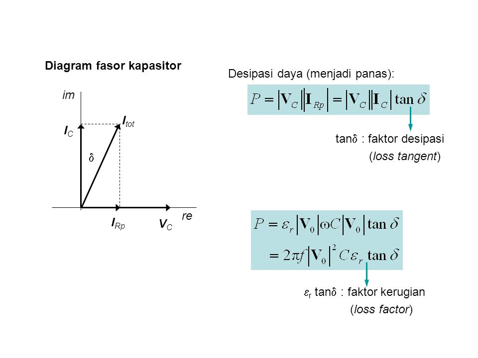 Diagram fasor kapasitor im re I Rp ICIC I tot  VCVC Desipasi daya (menjadi panas): tan  : faktor desipasi (loss tangent)  r tan  : faktor kerugian (loss factor)