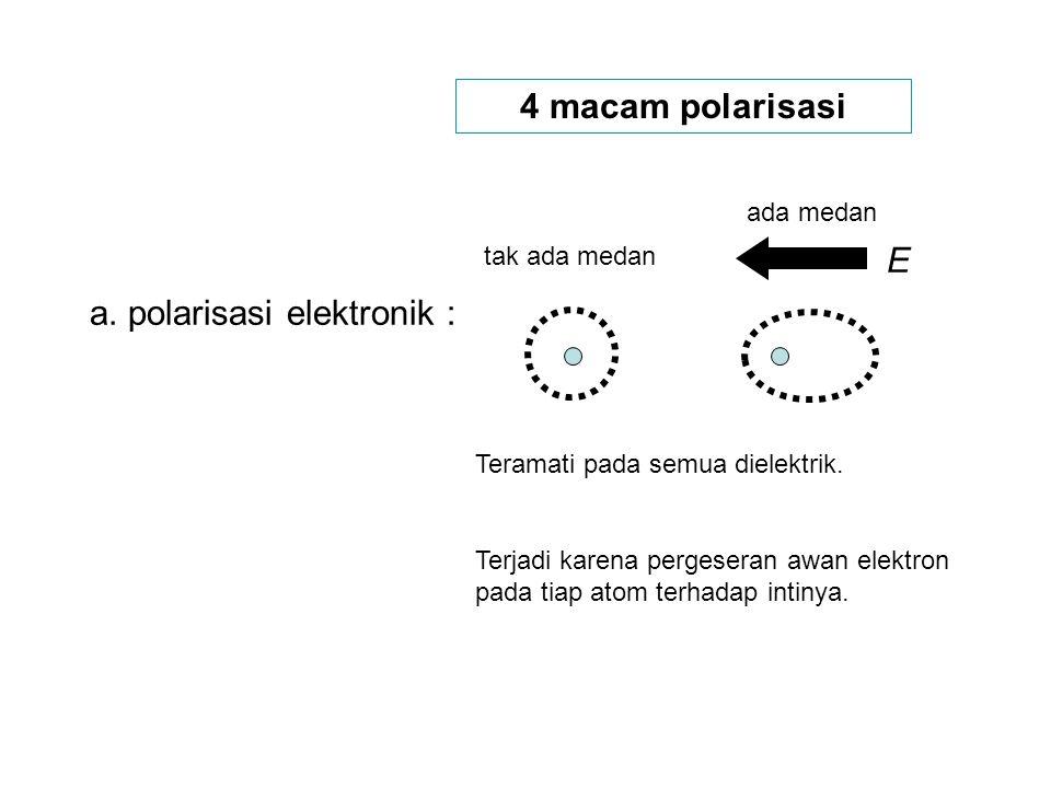 4 macam polarisasi a.