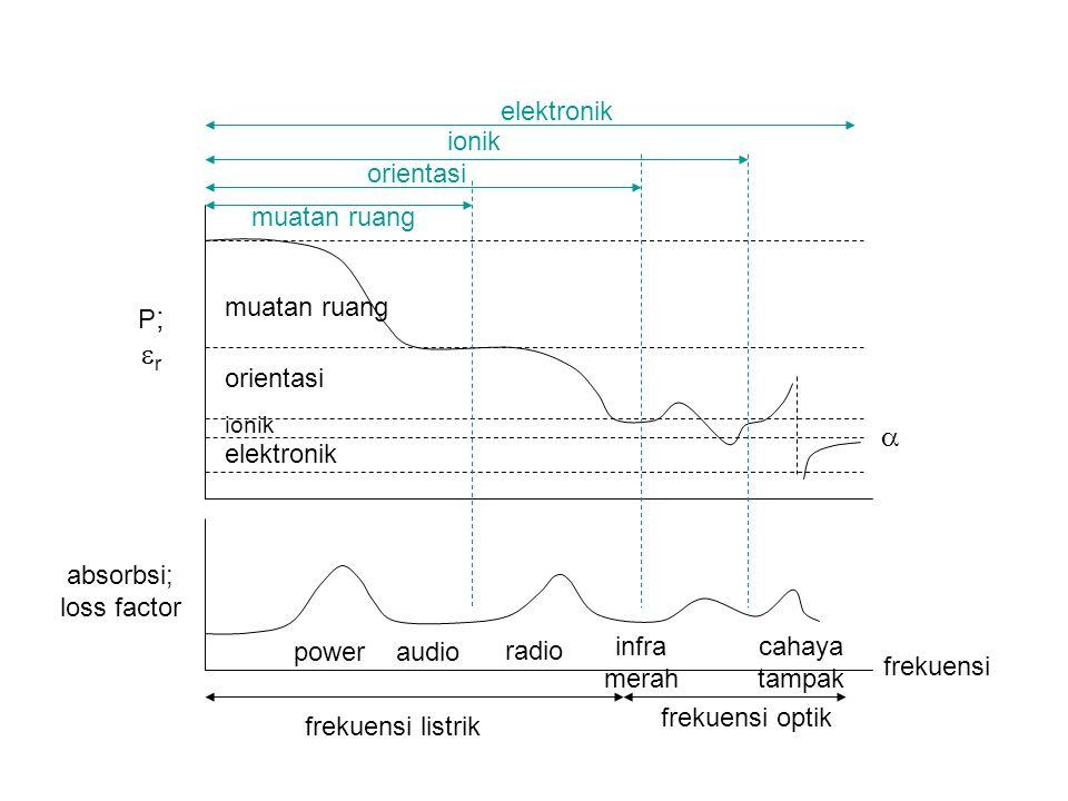 frekuensi listrik frekuensi optik frekuensi power audio radio infra merah cahaya tampak P;rP;r absorbsi; loss factor muatan ruang orientasi ionik elektronik orientasi muatan ruang ionik elektronik 
