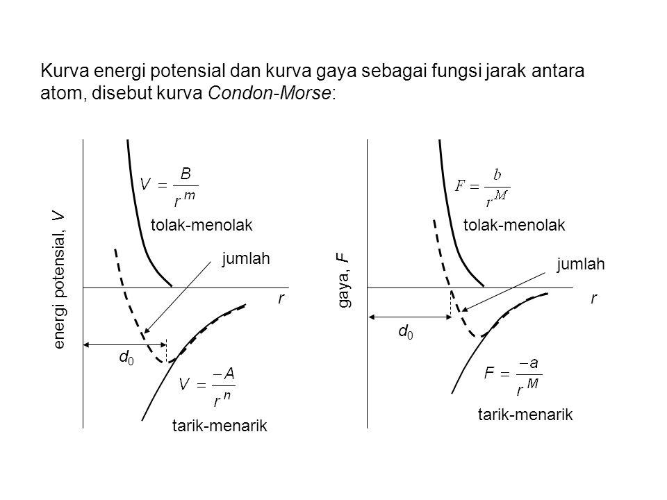 Kurva energi potensial dan kurva gaya sebagai fungsi jarak antara atom, disebut kurva Condon-Morse: d0d0 tolak-menolak tarik-menarik r energi potensial, V jumlah tolak-menolak tarik-menarik r gaya, F jumlah d0d0