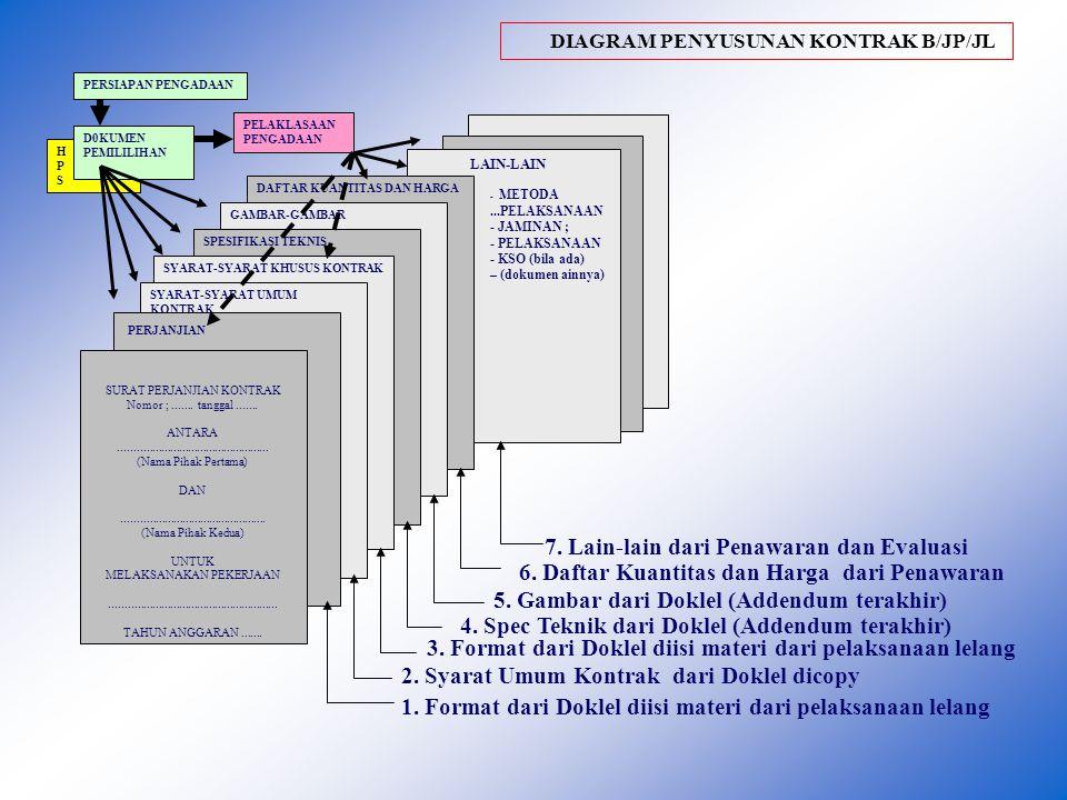 DIAGRAM PENYUSUNAN KONTRAK JASA KONSULTANSI HPSHPS LAIN-LAIN - SPPJ ; - PENAWARAN - RKAS - KSO (bila ada) – (dokumen ainnya) : RENCANA BIAYA JADWAL PEKERJAAN & LAPRAN KERANGKA ACUAN KERJAS SYARAT-SYARAT KHUSUS KONTRAK SYARAT-SYARAT UMUM KONTRAK PERJANJIAN PERSIAPAN PENGADAAN D0KUMEN PEMILILIHAN PELAKLASAAN PENGADAAN SURAT PERJANJIAN KONTRAK Nomor ;.......