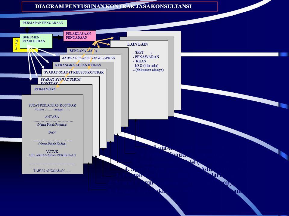 DIAGRAM PENYUSUNAN KONTRAK JASA KONSULTANSI HPSHPS LAIN-LAIN - SPPJ ; - PENAWARAN - RKAS - KSO (bila ada) – (dokumen ainnya) : RENCANA BIAYA JADWAL PE