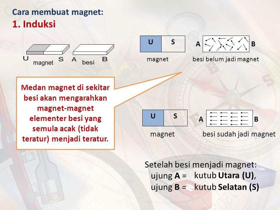 Setelah besi menjadi magnet: ujung A = ujung B = magnet besi belum jadi magnet US A B magnet besi sudah jadi magnet US A B Cara membuat magnet: 1. Ind