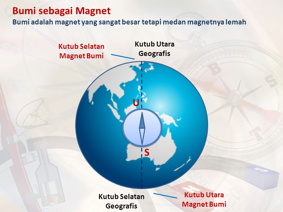 Bumi sebagai Magnet Bumi adalah magnet yang sangat besar tetapi medan magnetnya lemah Kutub Utara Geografis Kutub Selatan Geografis Kutub Selatan Magn