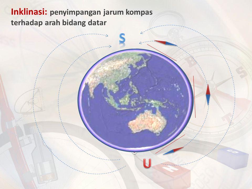Inklinasi: penyimpangan jarum kompas terhadap arah bidang datar