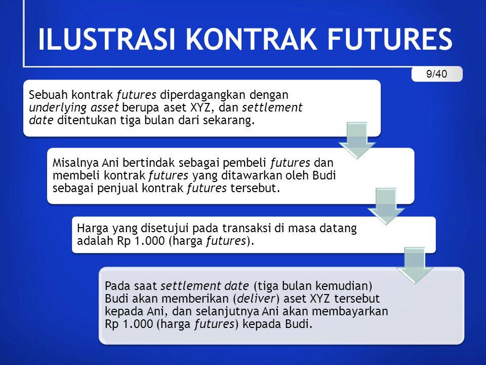 ILUSTRASI KONTRAK FUTURES 9/40
