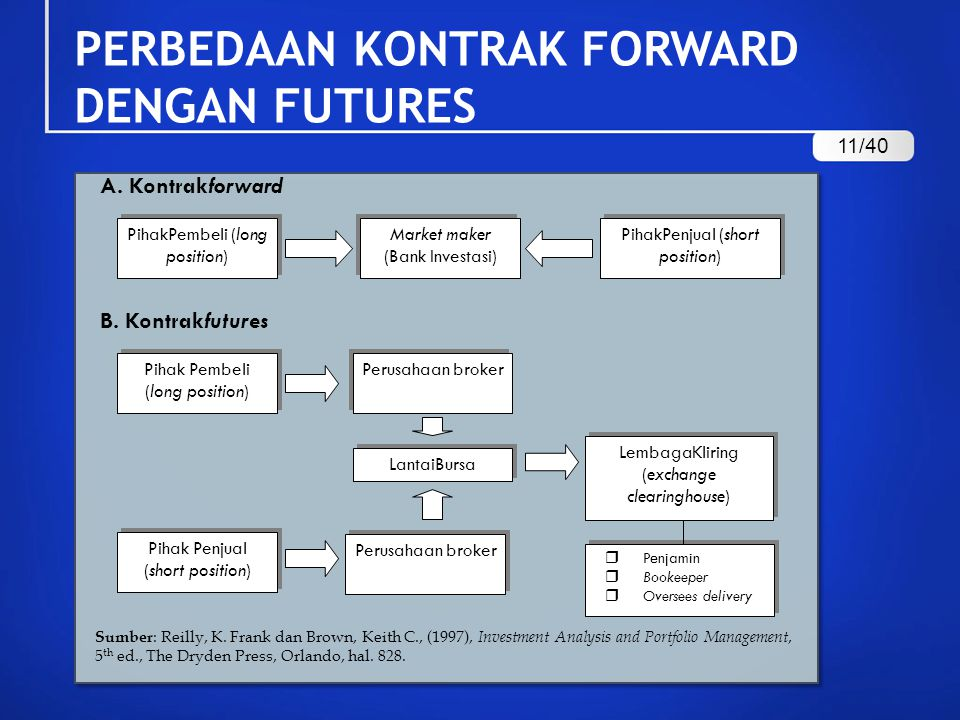 PERBEDAAN KONTRAK FORWARD DENGAN FUTURES Sumber : Reilly, K. Frank dan Brown, Keith C., (1997), Investment Analysis and Portfolio Management, 5 th ed.