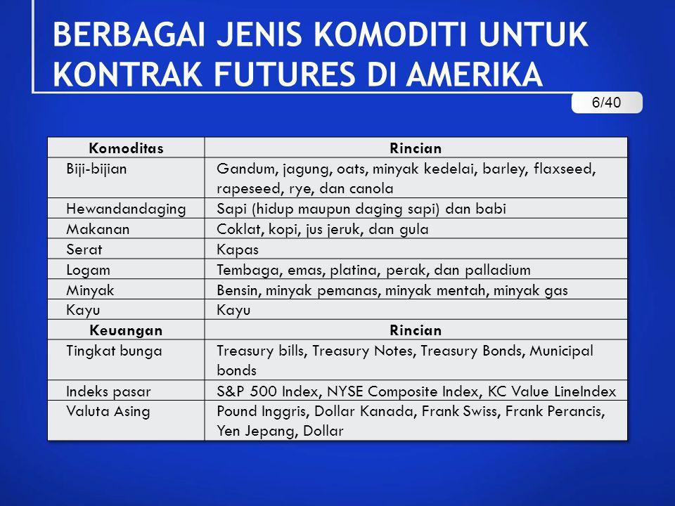 Contoh Spekulasi Kontrak Berjangka (Jawab): Nilai kontrak Ibu Yani adalah Rp40.000 x 100 ons x 5 kontrak = Rp20.000.000.