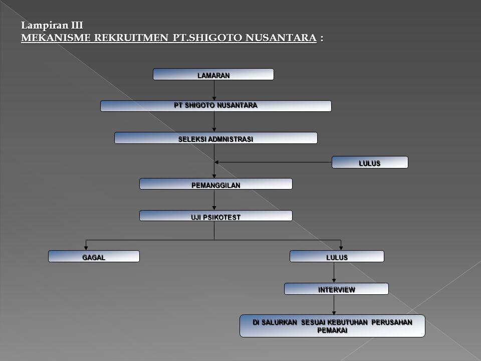 Lampiran III MEKANISME REKRUITMEN PT.SHIGOTO NUSANTARA : LAMARAN PT SHIGOTO NUSANTARA SELEKSI ADMNISTRASI LULUS PEMANGGILAN UJI PSIKOTEST GAGAL LULUS