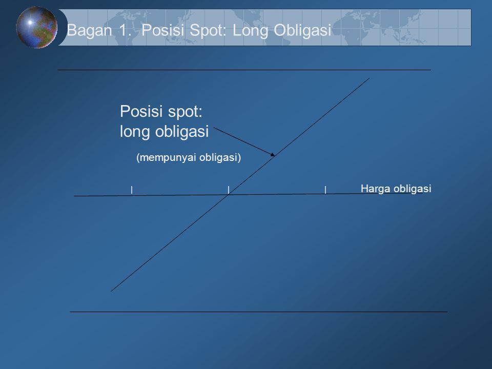 Bagan 1. Posisi Spot: Long Obligasi Posisi spot: long obligasi (mempunyai obligasi) | | | Harga obligasi