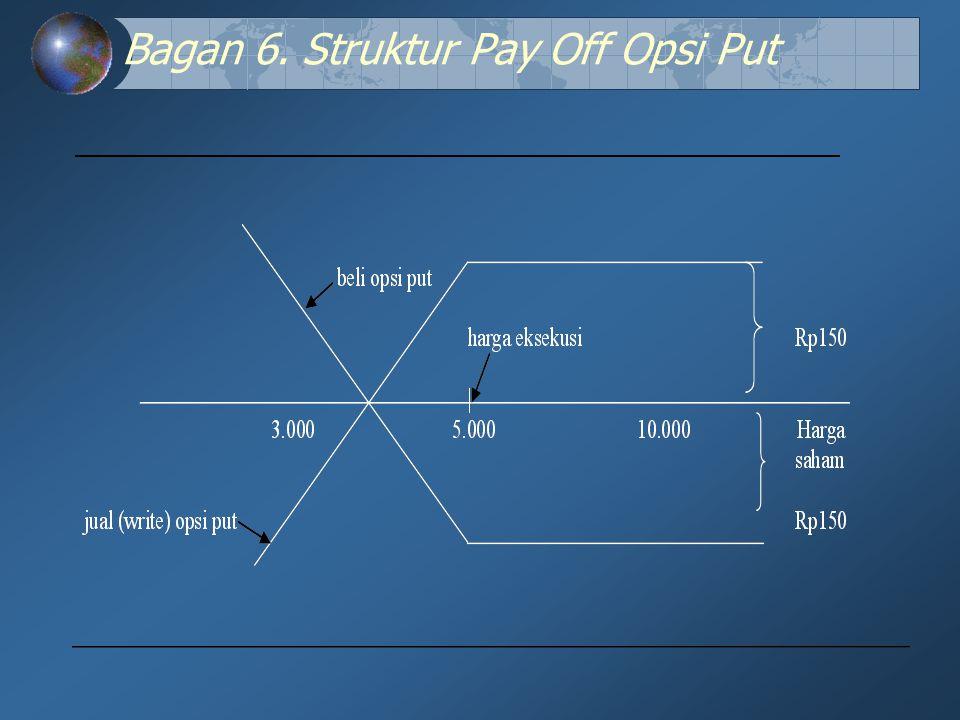 Bagan 6. Struktur Pay Off Opsi Put