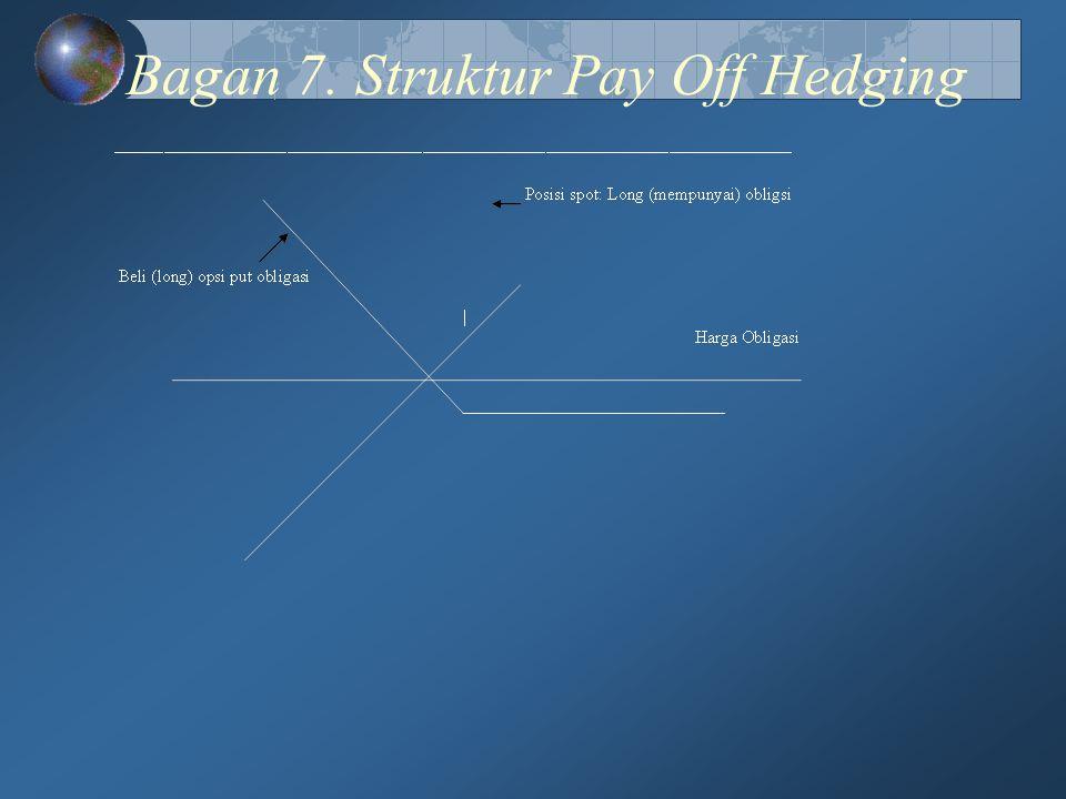 Bagan 7. Struktur Pay Off Hedging