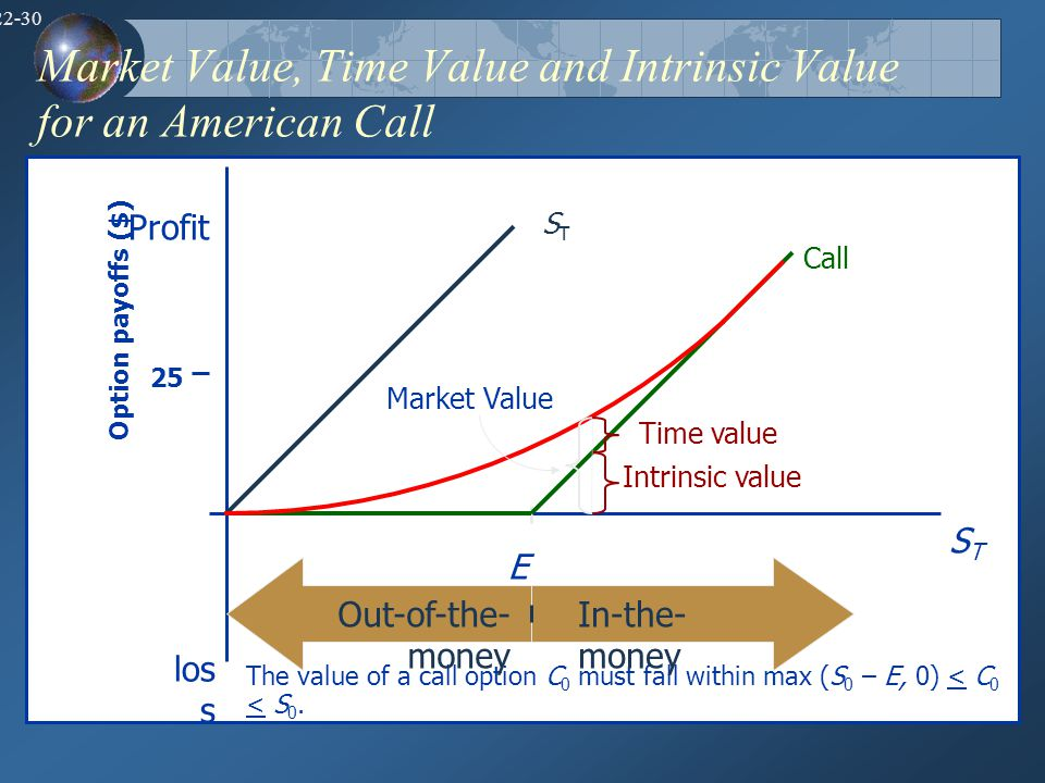 22-30 Market Value, Time Value and Intrinsic Value for an American Call The value of a call option C 0 must fall within max (S 0 – E, 0) < C 0 < S 0.