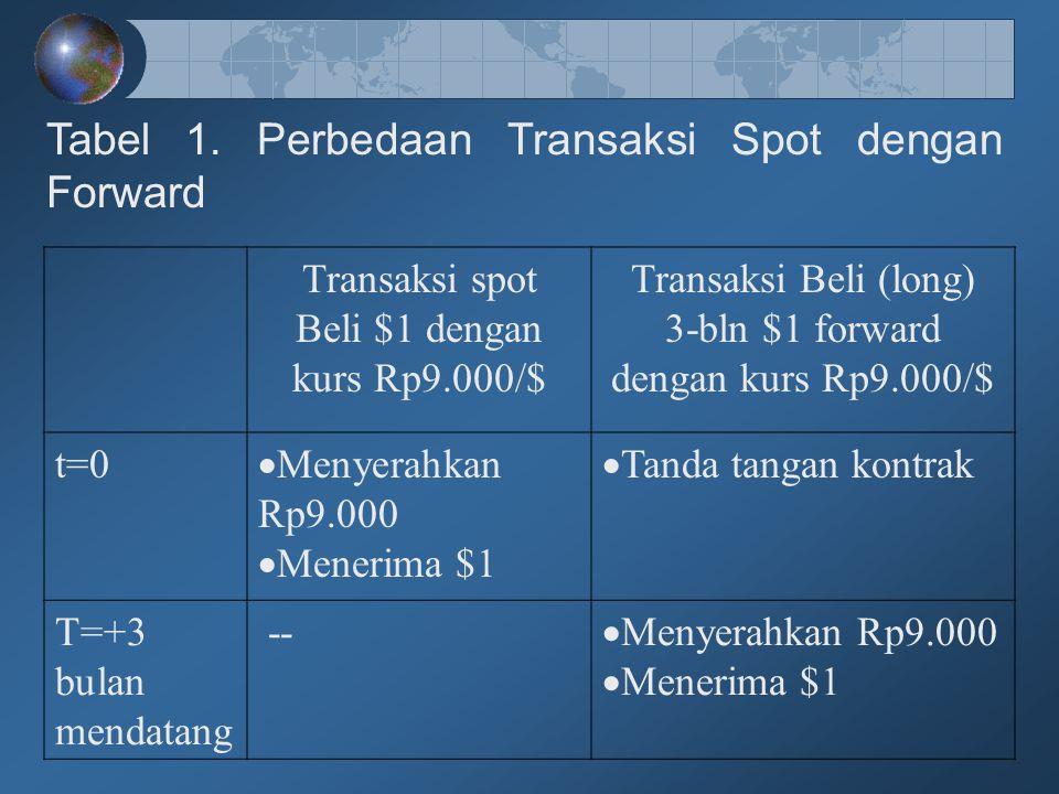 Tabel 1. Perbedaan Transaksi Spot dengan Forward Transaksi spot Beli $1 dengan kurs Rp9.000/$ Transaksi Beli (long) 3-bln $1 forward dengan kurs Rp9.0