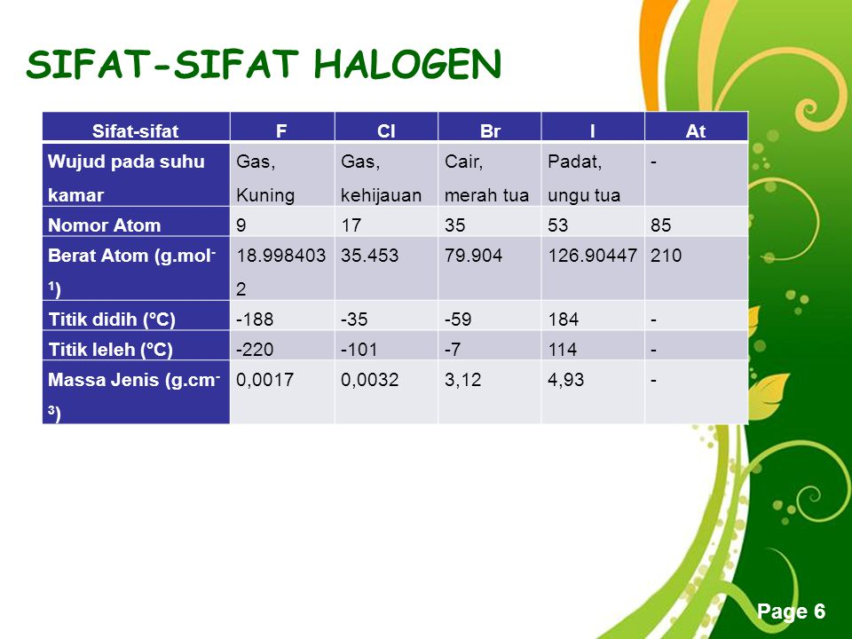 Free Powerpoint Templates Page 7 SIFAT-SIFAT HALOGEN Sifat-sifatFClBrI At Energi ionisasi (kJ.mol -1 ) 1681.01251.21139.91008.4890±40 Jari-jari ion (Å)1.191.671.822.06- Jari-jari kovalen (Å) 0.640.991.141.331.48 Konfigurasi elektron 1s 2 2s 2 2p 5 [Ne] 3s 2 3p 5Ne [Ar] 4s 2 3d 10 4p 5Ar [Kr] 4d 10 5s 2 5p 5Kr [Xe] 4f 14 5d 10 6s 2 6p 5Xe Keelektronegatifan (Skala Pauling) 3.983.162.962.662.2 Afinitas elektron (kJ mol –1 ) -328-349-325-295-270
