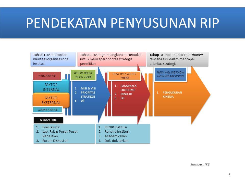 PENDEKATAN PENYUSUNAN RIP 1.PENGUKURAN KINERJA 1.Evaluasi diri 2.Lap. Fak & Pusat-Pusat Penelitian 3.Forum Diskusi dll 1.Evaluasi diri 2.Lap. Fak & Pu