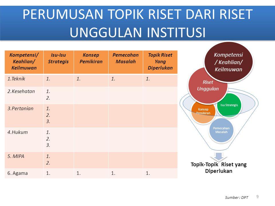 PERUMUSAN TOPIK RISET DARI RISET UNGGULAN INSTITUSI Kompetensi/ Keahlian/ Keilmuwan Isu-Isu Strategis Konsep Pemikiran Pemecahan Masalah Topik Riset Y