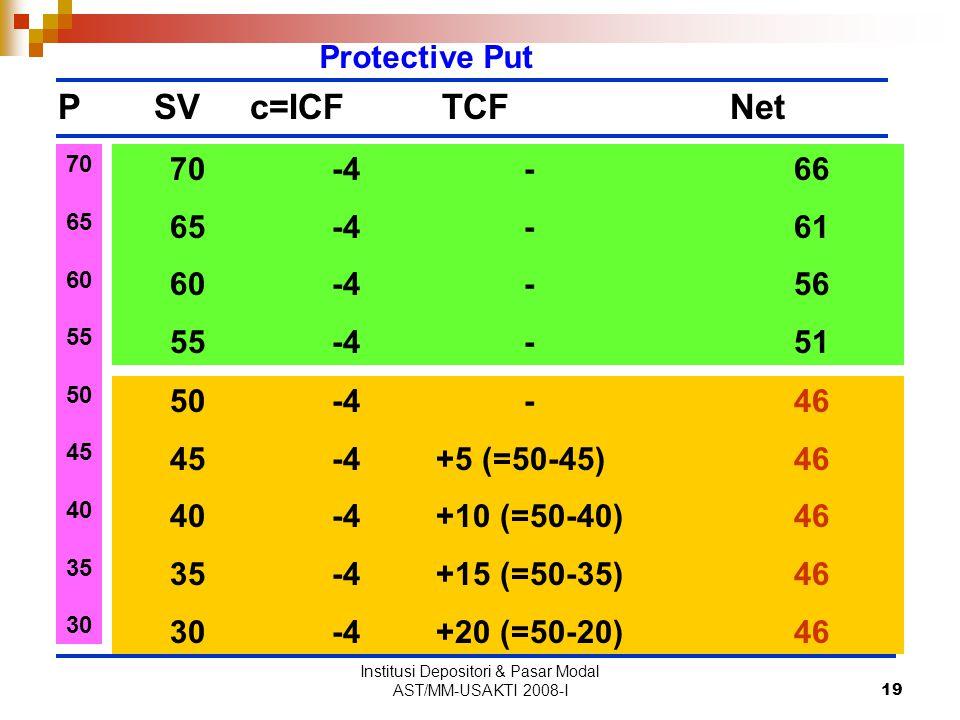 Institusi Depositori & Pasar Modal AST/MM-USAKTI 2008-I19 PSVc=ICFTCFNet Protective Put 50 -4 -46 45 -4 +5 (=50-45)46 40 -4 +10 (=50-40)46 35 -4 +15 (=50-35)46 30 -4 +20 (=50-20)46 70 65 60 55 50 45 40 35 30 70 -4 -66 65 -4 -61 60 -4 -56 55 -4 -51