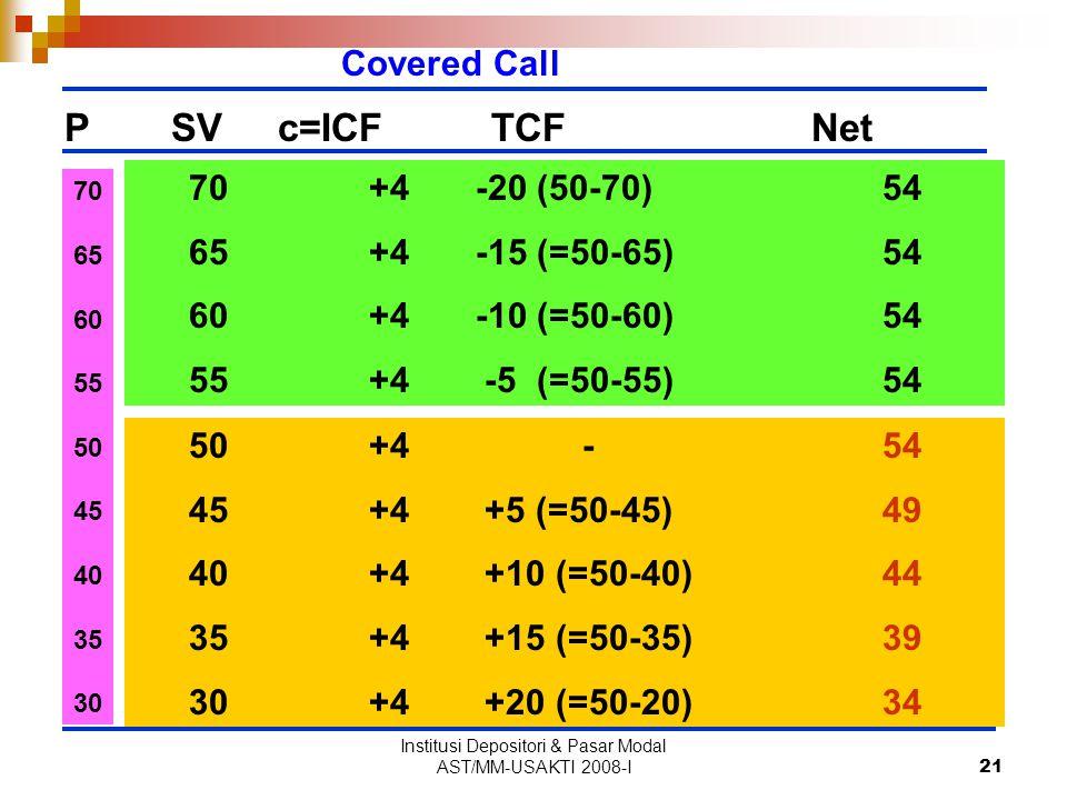 Institusi Depositori & Pasar Modal AST/MM-USAKTI 2008-I21 PSVc=ICFTCFNet Covered Call 50 +4 -54 45 +4 +5 (=50-45)49 40 +4 +10 (=50-40)44 35 +4 +15 (=50-35)39 30 +4 +20 (=50-20)34 70 65 60 55 50 45 40 35 30 70 +4 -20 (50-70)54 65 +4 -15 (=50-65)54 60 +4 -10 (=50-60)54 55 +4 -5 (=50-55)54
