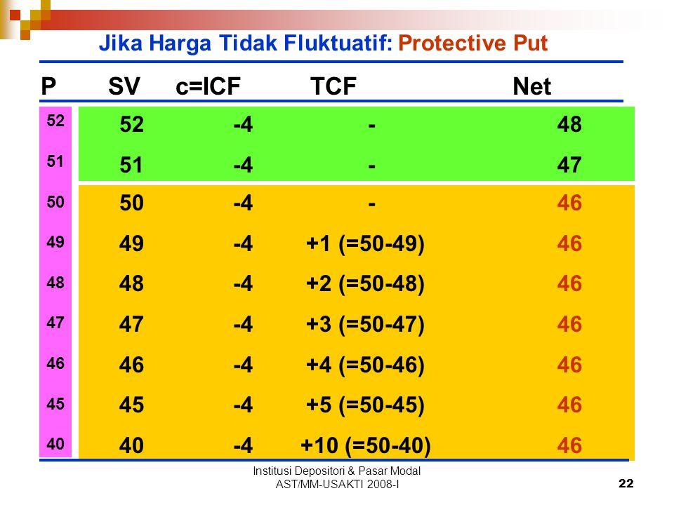 Institusi Depositori & Pasar Modal AST/MM-USAKTI 2008-I22 PSVc=ICFTCFNet Jika Harga Tidak Fluktuatif: Protective Put 50 -4 -46 49 -4 +1 (=50-49)46 48 -4 +2 (=50-48)46 47 -4 +3 (=50-47)46 46 -4 +4 (=50-46)46 45 -4 +5 (=50-45)46 40 -4 +10 (=50-40)46 52 51 50 49 48 47 46 45 40 52 -4 -48 51 -4 -47