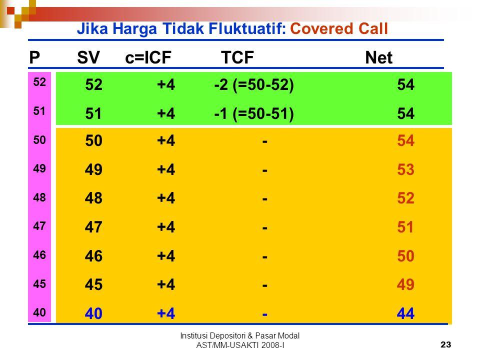 Institusi Depositori & Pasar Modal AST/MM-USAKTI 2008-I23 PSVc=ICFTCFNet Jika Harga Tidak Fluktuatif: Covered Call 50+4 -54 49+4 -53 48+4 -52 47+4 -51 46+4 -50 45+4 -49 40+4 -44 52 51 50 49 48 47 46 45 40 52+4 -2 (=50-52)54 51+4 -1 (=50-51)54