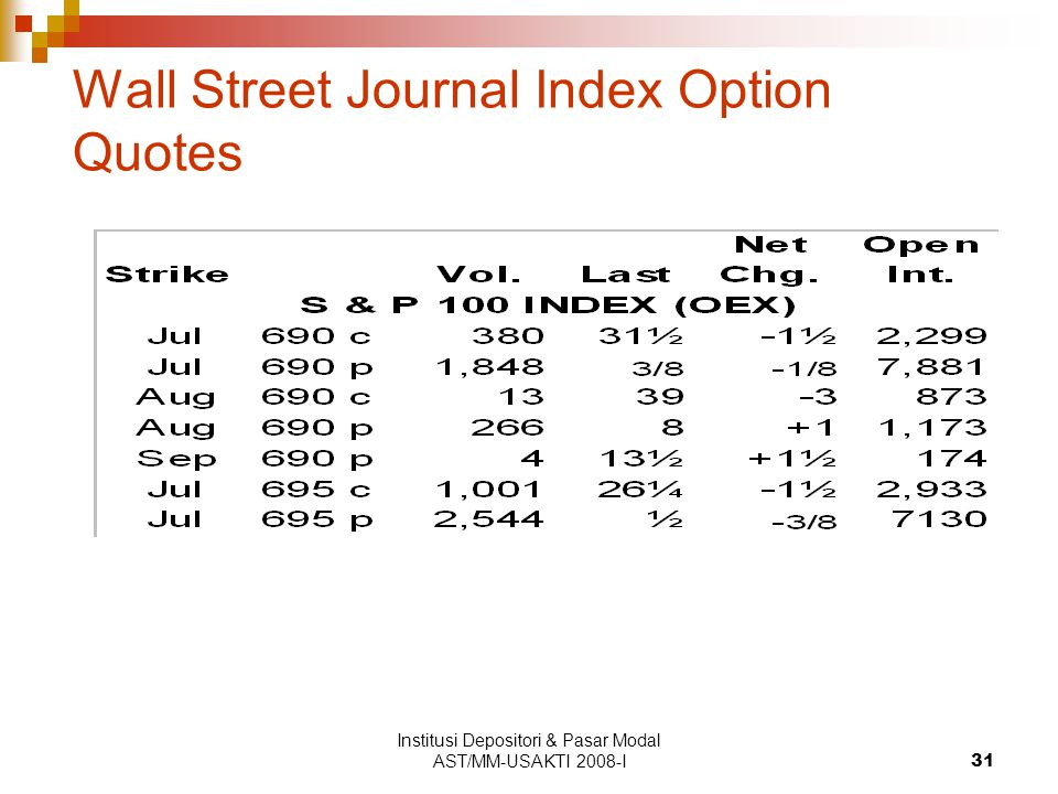 Institusi Depositori & Pasar Modal AST/MM-USAKTI 2008-I31 Wall Street Journal Index Option Quotes