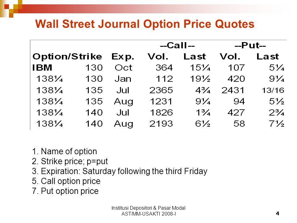 Institusi Depositori & Pasar Modal AST/MM-USAKTI 2008-I4 Wall Street Journal Option Price Quotes 1. Name of option 2. Strike price; p=put 3. Expiratio