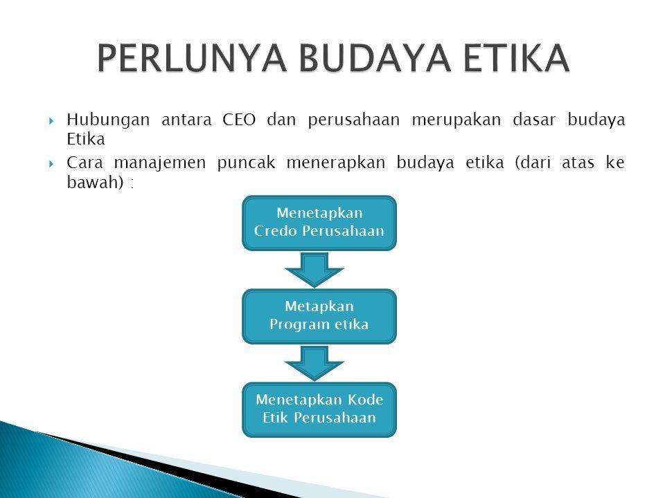  Hubungan antara CEO dan perusahaan merupakan dasar budaya Etika  Cara manajemen puncak menerapkan budaya etika (dari atas ke bawah) : Menetapkan Credo Perusahaan Metapkan Program etika Menetapkan Kode Etik Perusahaan