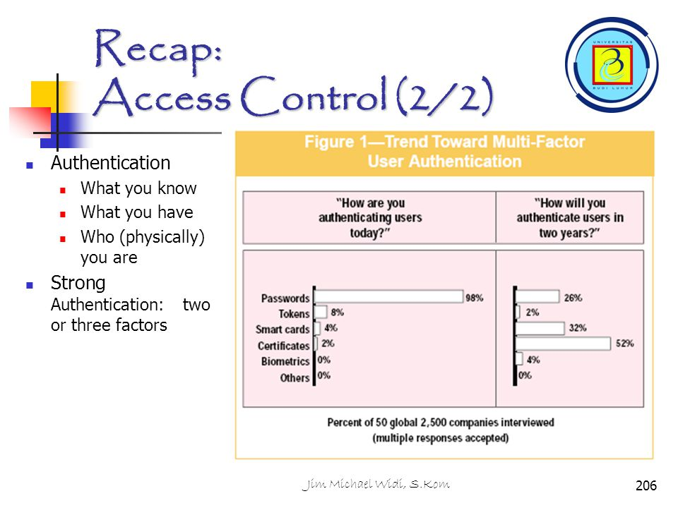 Recap: Access Control (2/2) Authentication What you know What you have Who (physically) you are Strong Authentication: two or three factors 206Jim Mic