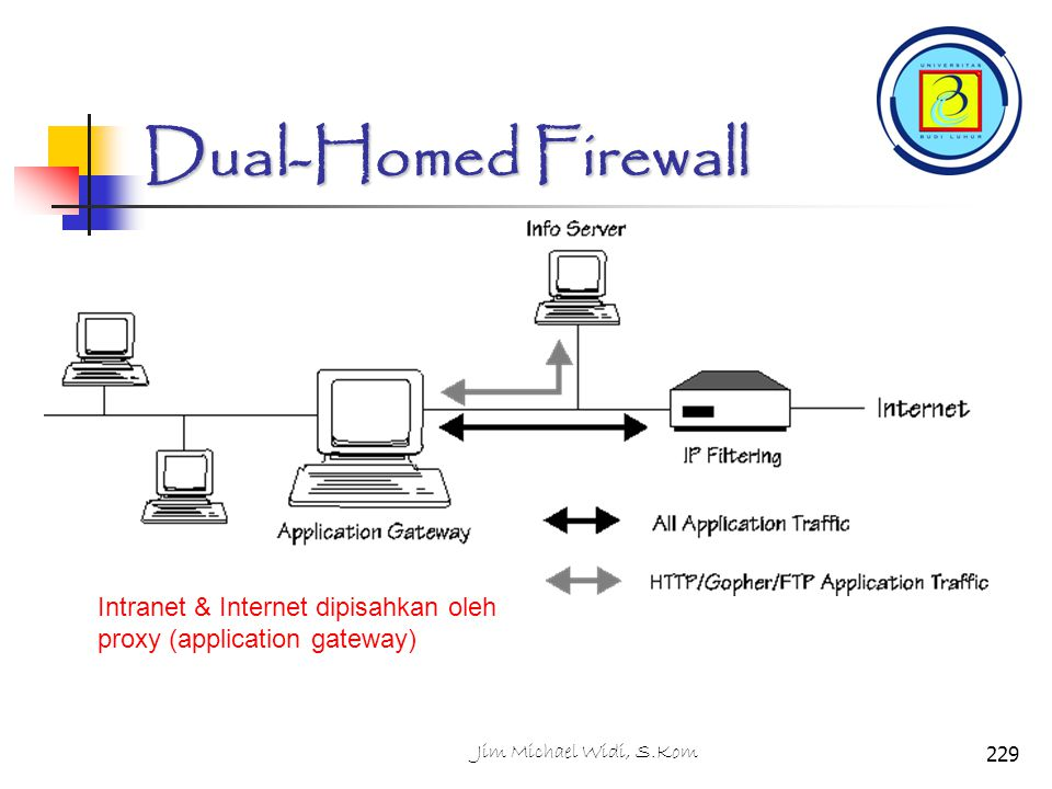 Dual-Homed Firewall Intranet & Internet dipisahkan oleh proxy (application gateway) 229Jim Michael Widi, S.Kom