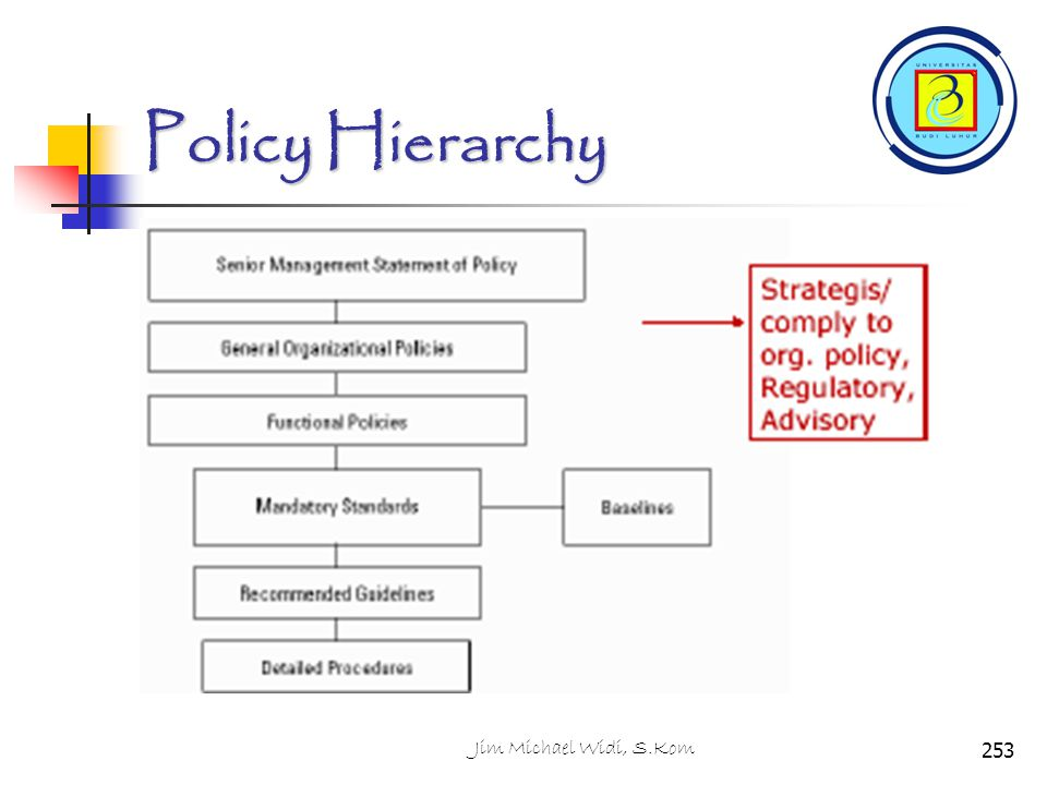 Policy Hierarchy 253Jim Michael Widi, S.Kom