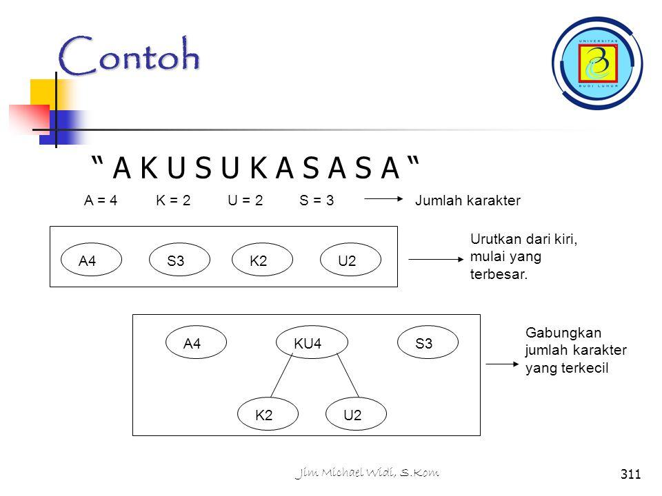 Contoh A K U S U K A S A S A A = 4K = 2U = 2S = 3Jumlah karakter A4S3K2U2 Urutkan dari kiri, mulai yang terbesar.