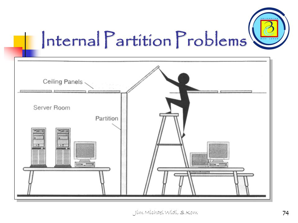 Jim Michael Widi, S.Kom74 Internal Partition Problems