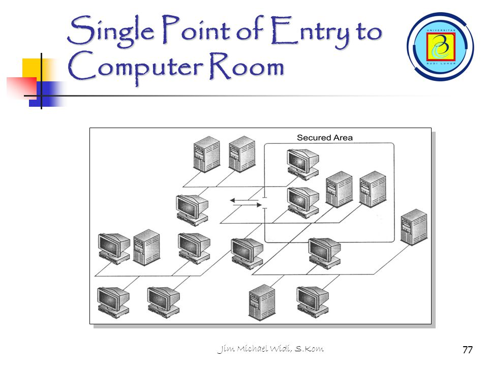 Jim Michael Widi, S.Kom77 Single Point of Entry to Computer Room