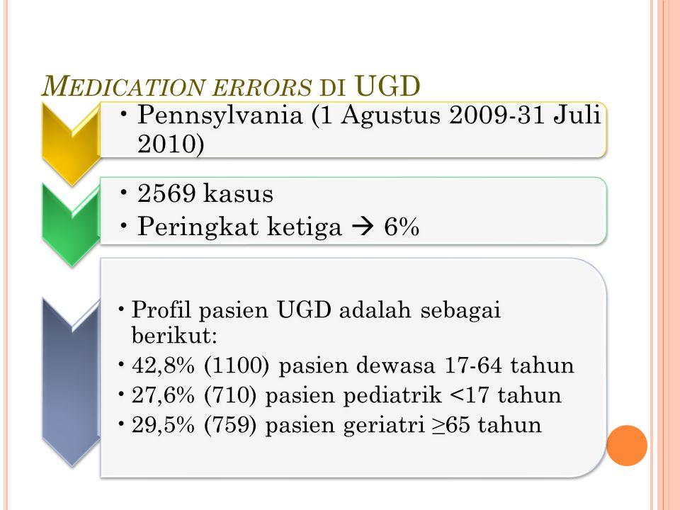M EDICATION ERRORS DI UGD Pennsylvania (1 Agustus 2009-31 Juli 2010) 2569 kasus Peringkat ketiga  6% Profil pasien UGD adalah sebagai berikut: 42,8% (1100) pasien dewasa 17-64 tahun 27,6% (710) pasien pediatrik <17 tahun 29,5% (759) pasien geriatri ≥65 tahun