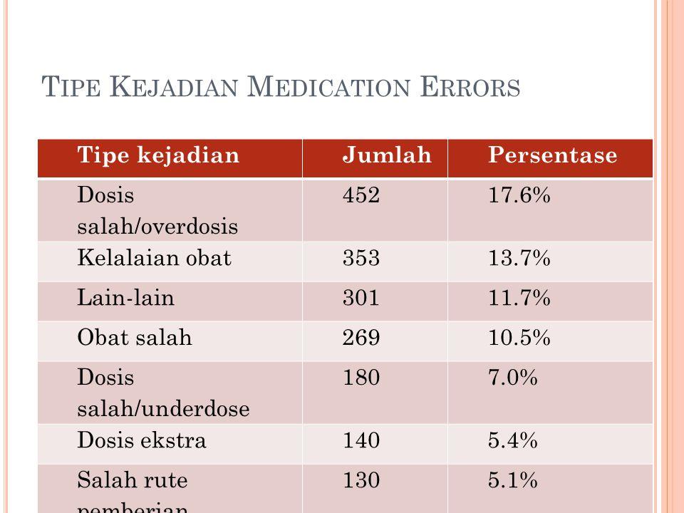 T IPE K EJADIAN M EDICATION E RRORS Tipe kejadianJumlahPersentase Dosis salah/overdosis 45217.6% Kelalaian obat35313.7% Lain-lain30111.7% Obat salah26910.5% Dosis salah/underdose 1807.0% Dosis ekstra1405.4% Salah rute pemberian 1305.1%