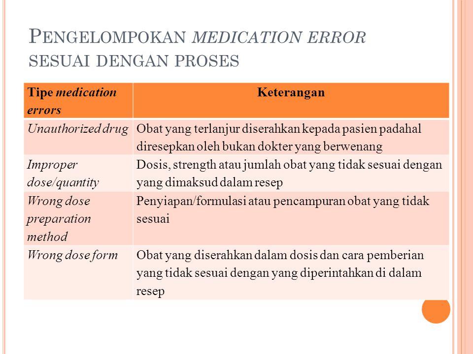 P ENGELOMPOKAN MEDICATION ERROR SESUAI DENGAN PROSES Tipe medication errors Keterangan Unauthorized drug Obat yang terlanjur diserahkan kepada pasien padahal diresepkan oleh bukan dokter yang berwenang Improper dose/quantity Dosis, strength atau jumlah obat yang tidak sesuai dengan yang dimaksud dalam resep Wrong dose preparation method Penyiapan/formulasi atau pencampuran obat yang tidak sesuai Wrong dose formObat yang diserahkan dalam dosis dan cara pemberian yang tidak sesuai dengan yang diperintahkan di dalam resep