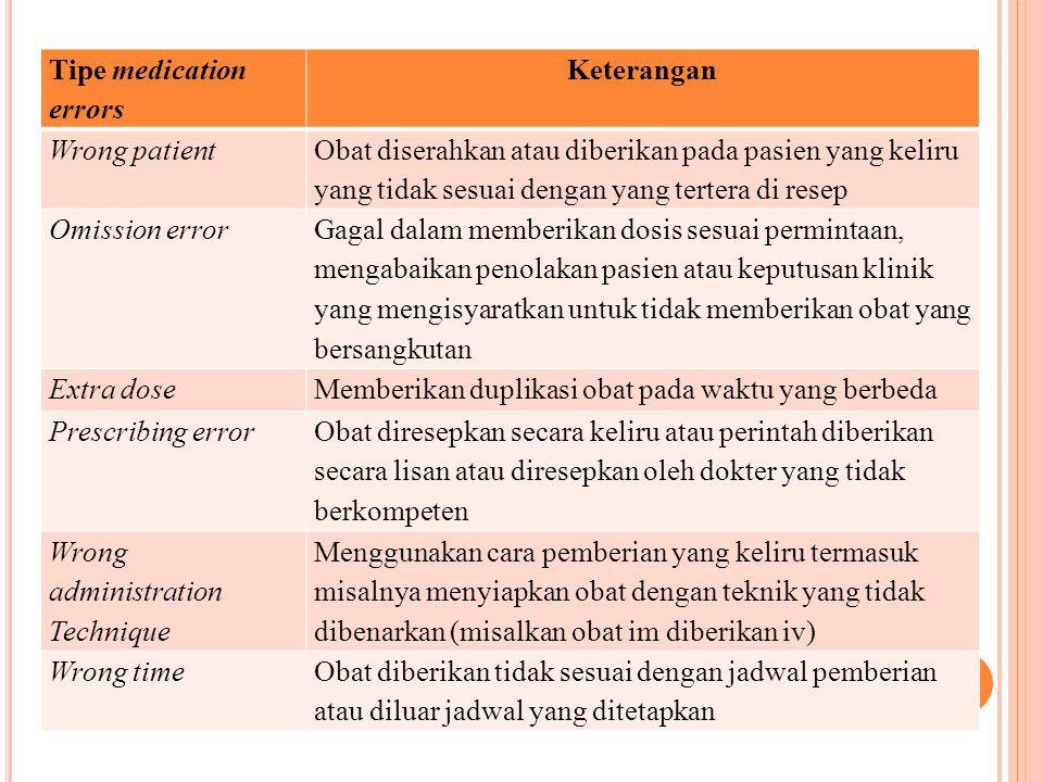 C ON ' T Untuk grade kuning/merah, Tim KP di RS akan melakukan Root Cause Analysis (RCA) Tim KP di RS akan membuat laporan dan rekomendasi untuk perbaikan serta pembelajaran berupa: petunjuk/ safety alert Hasil Root Cause Analysis (RCA), rekomendasi dan rencana kerja dilaporkan kepada direksi Rekomendasi untuk Perbaikan dan Pembelajaran diberikan umpan balik kepada instalasi farmasi APA akan membuat analisis dan tren kejadian di satuan kerjanya, monitoring dan evaluasi perbaikan oleh Tim KP di RS