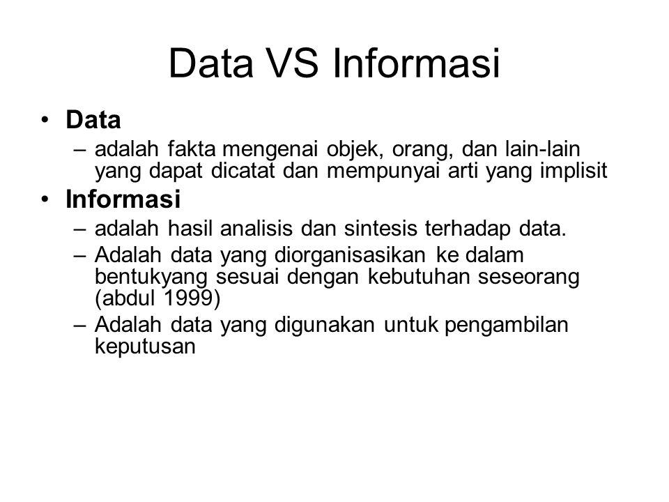 Konsep Basis Data Analogi ≈ Lemari Arsip MAP Disk FILE Lemari Arsip Basis Data NIMNamaAlamatTgl.