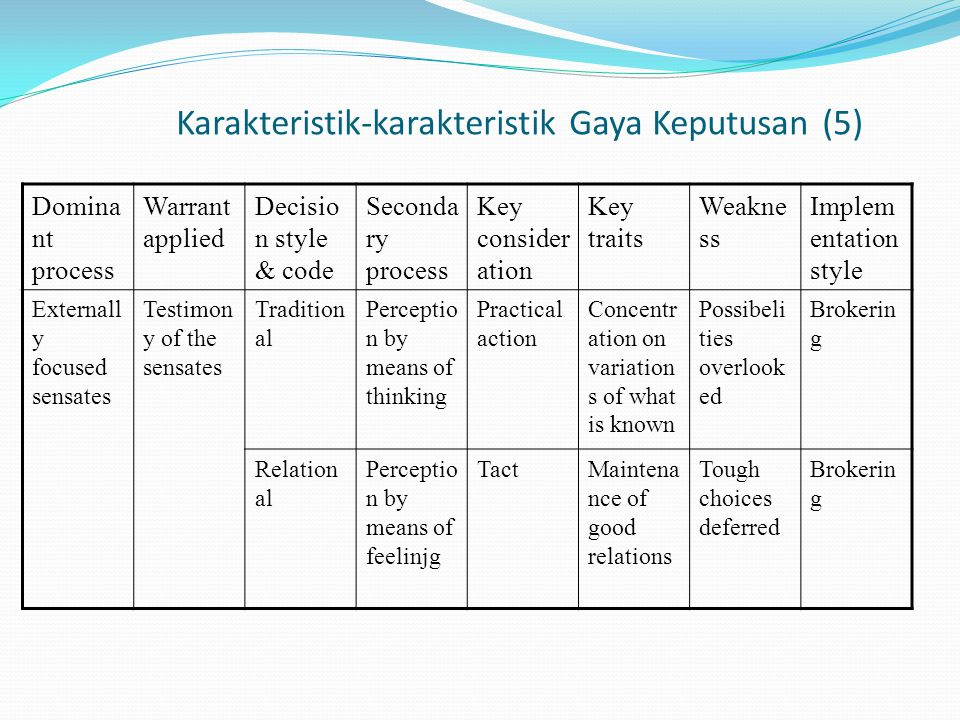 Karakteristik-karakteristik Gaya Keputusan (5) Domina nt process Warrant applied Decisio n style & code Seconda ry process Key consider ation Key traits Weakne ss Implem entation style Externall y focused sensates Testimon y of the sensates Tradition al Perceptio n by means of thinking Practical action Concentr ation on variation s of what is known Possibeli ties overlook ed Brokerin g Relation al Perceptio n by means of feelinjg TactMaintena nce of good relations Tough choices deferred Brokerin g