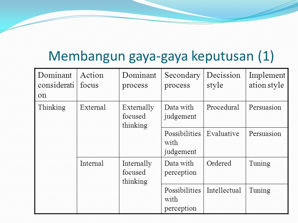 Membangun gaya-gaya keputusan (1) Dominant considerati on Action focus Dominant process Secondary process Decission style Implement ation style ThinkingExternalExternally focused thinking Data with judgement ProceduralPersuasion Possibilities with judgement EvaluativePersuasion InternalInternally focused thinking Data with perception OrderedTuning Possibilities with perception IntellectualTuning