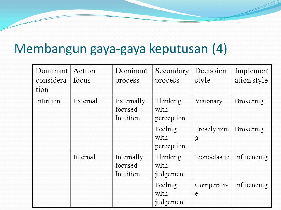 Membangun gaya-gaya keputusan (4) Dominant considera tion Action focus Dominant process Secondary process Decission style Implement ation style IntuitionExternalExternally focused Intuition Thinking with perception VisionaryBrokering Feeling with perception Proselytizin g Brokering InternalInternally focused Intuition Thinking with judgement IconoclasticInfluencing Feeling with judgement Comperativ e Influencing