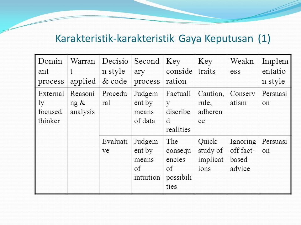 Karakteristik-karakteristik Gaya Keputusan (1) Domin ant process Warran t applied Decisio n style & code Second ary process Key conside ration Key traits Weakn ess Implem entatio n style External ly focused thinker Reasoni ng & analysis Procedu ral Judgem ent by means of data Factuall y discribe d realities Caution, rule, adheren ce Conserv atism Persuasi on Evaluati ve Judgem ent by means of intuition The consequ encies of possibili ties Quick study of implicat ions Ignoring off fact- based advice Persuasi on