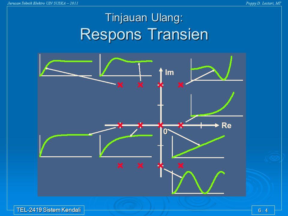 Jurusan Teknik Elektro UIN SUSKA – 2011Poppy D. Lestari, MT TEL-2419 Sistem Kendali 6 - 4 Tinjauan Ulang: Respons Transien