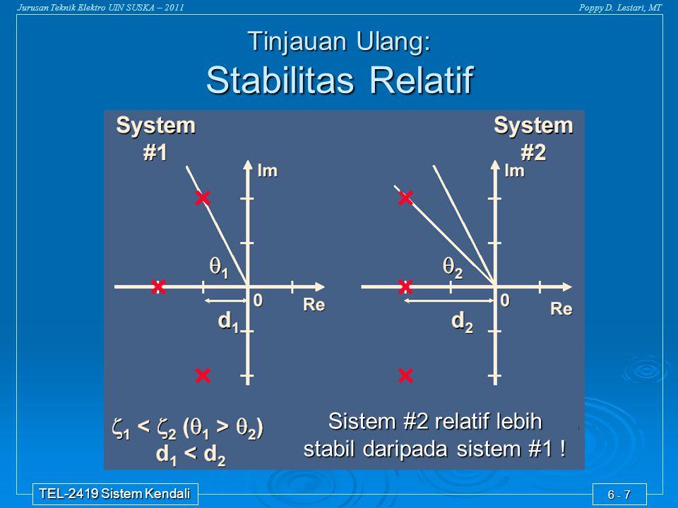 Jurusan Teknik Elektro UIN SUSKA – 2011Poppy D. Lestari, MT TEL-2419 Sistem Kendali 6 - 7 Tinjauan Ulang: Stabilitas Relatif Sistem #2 relatif lebih s